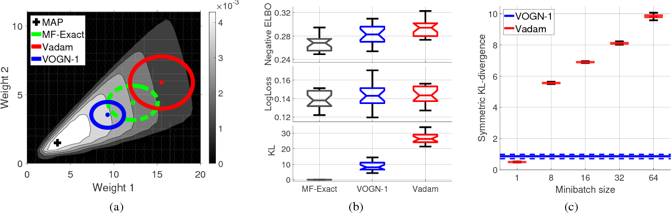 Figure 3 for Fast and Scalable Bayesian Deep Learning by Weight-Perturbation in Adam