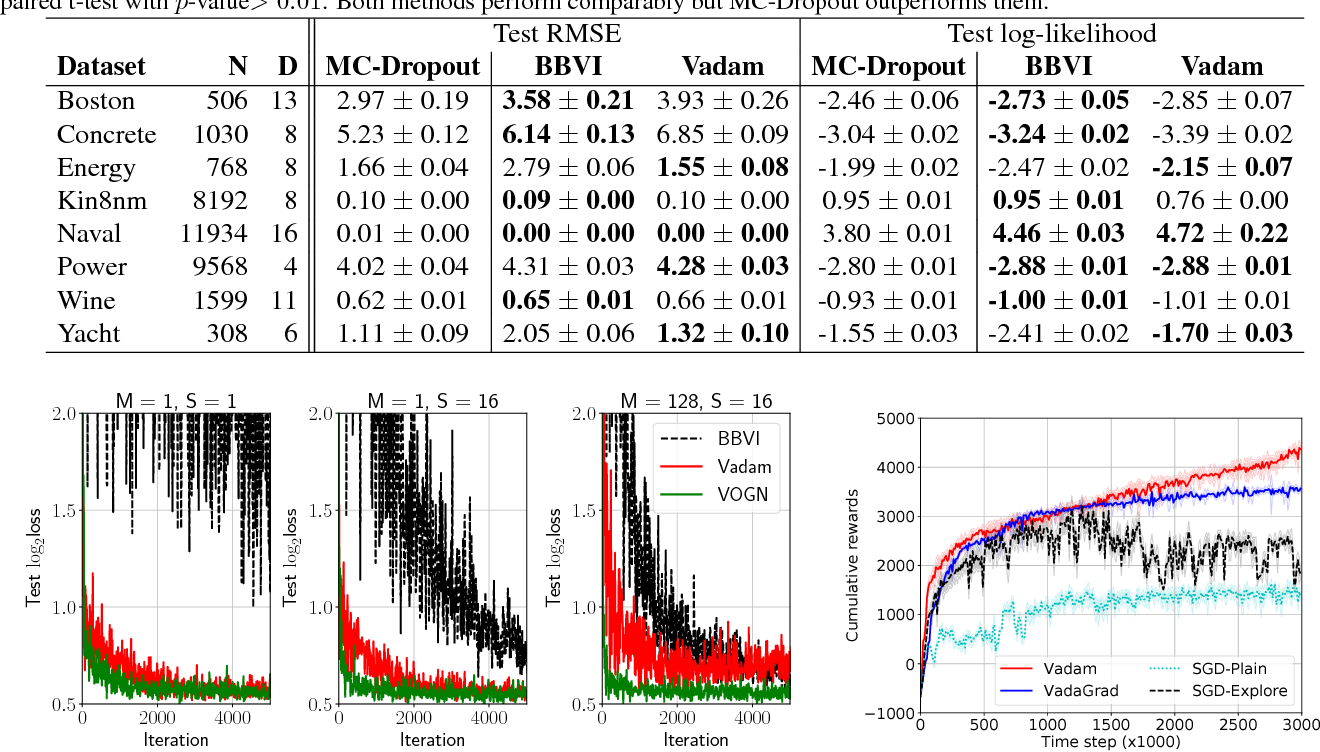 Figure 2 for Fast and Scalable Bayesian Deep Learning by Weight-Perturbation in Adam