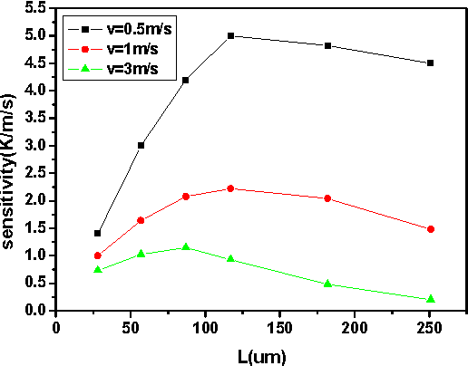 Fig. 3 The output sensitivity as a function of L for v=0.5m/s ,v=1m/s and v=3m/s (gap=2mm).