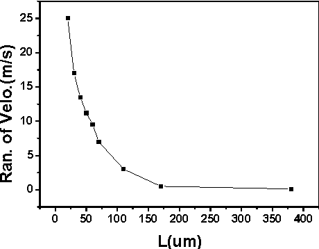 Fig. 4 The range of the velocity as a function of L(gap=2mm).