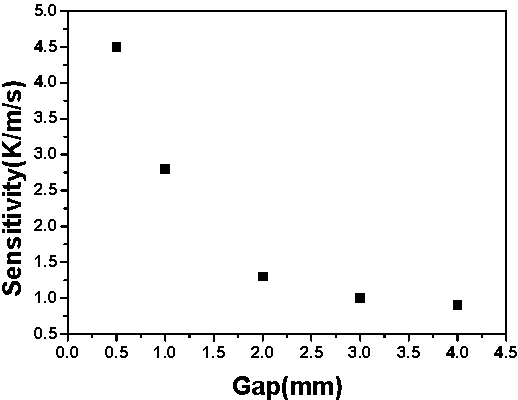 Fig. 5 The sensitivity as a function of the flow channel gap.