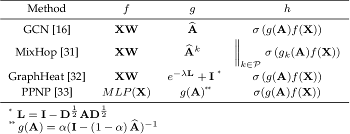 Figure 2 for K-Core based Temporal Graph Convolutional Network for Dynamic Graphs