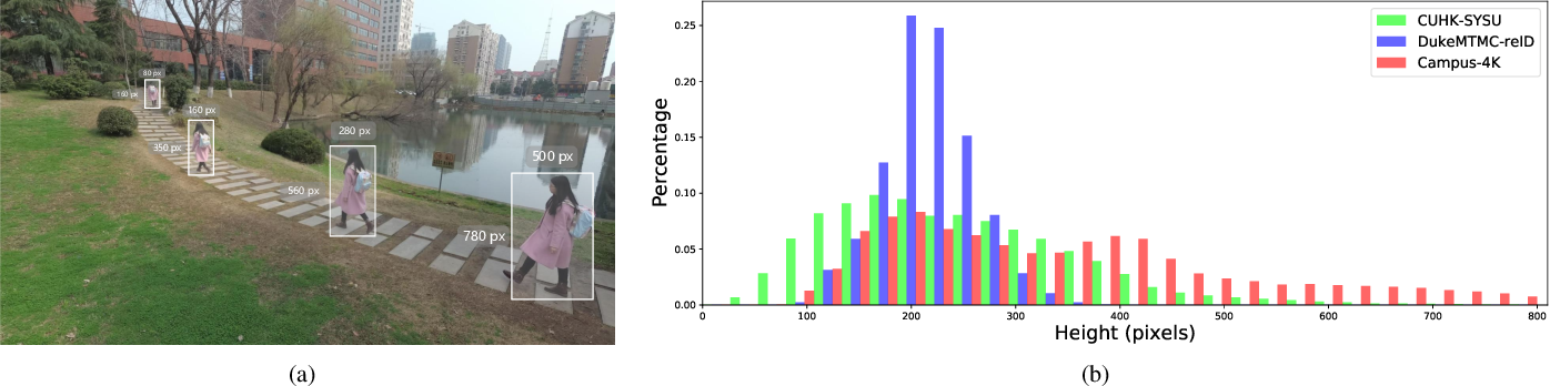 Figure 4 for Progressive Unsupervised Person Re-identification by Tracklet Association with Spatio-Temporal Regularization