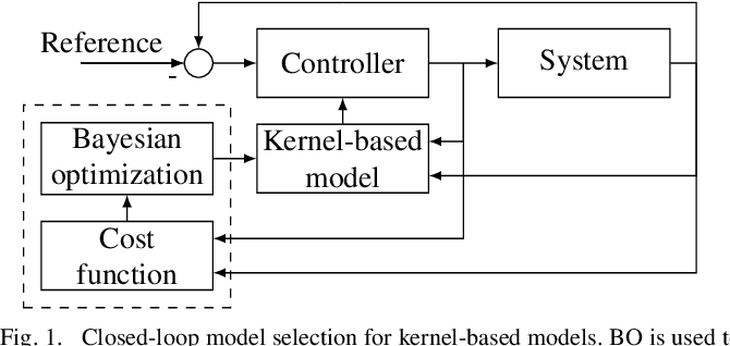 Figure 1 for Closed-loop Model Selection for Kernel-based Models using Bayesian Optimization