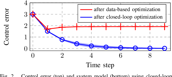 Figure 2 for Closed-loop Model Selection for Kernel-based Models using Bayesian Optimization