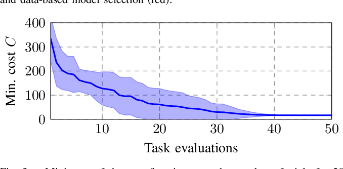 Figure 3 for Closed-loop Model Selection for Kernel-based Models using Bayesian Optimization