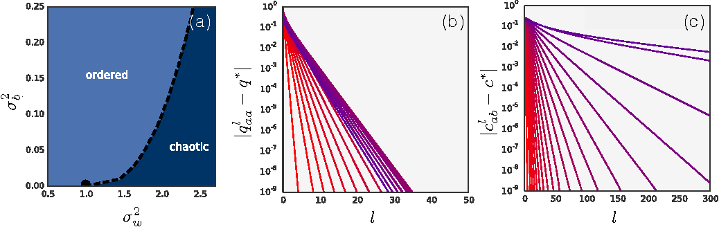 Figure 1 for Deep Information Propagation