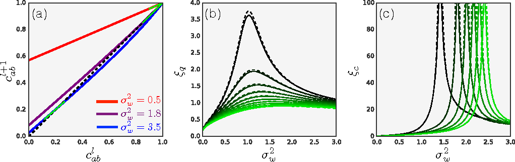 Figure 2 for Deep Information Propagation