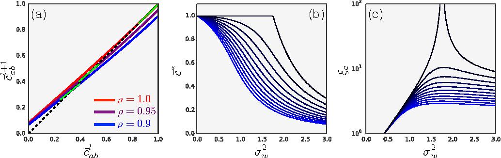 Figure 3 for Deep Information Propagation
