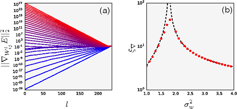 Figure 4 for Deep Information Propagation