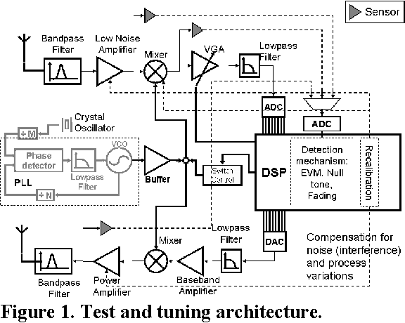 Iterative Built In Testing And Tuning Of Mixed Signalrf Systems