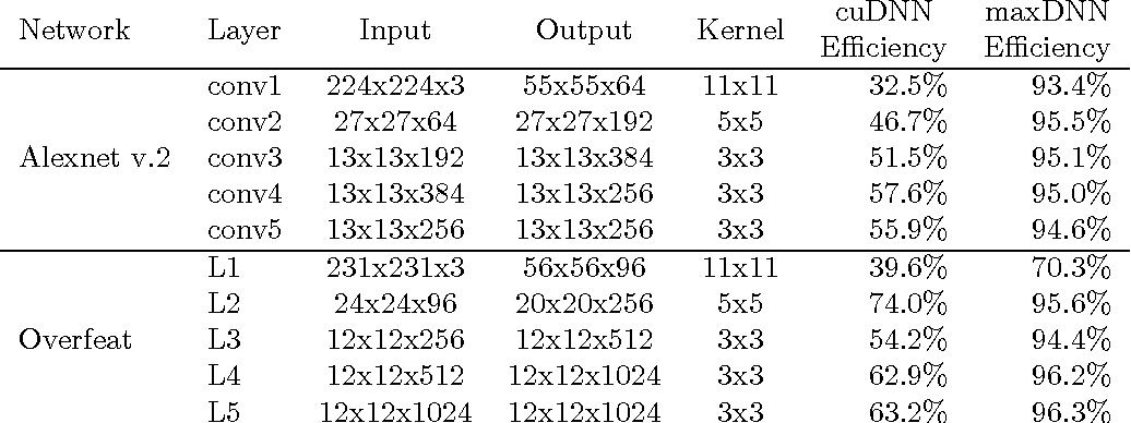 Figure 1 for maxDNN: An Efficient Convolution Kernel for Deep Learning with Maxwell GPUs