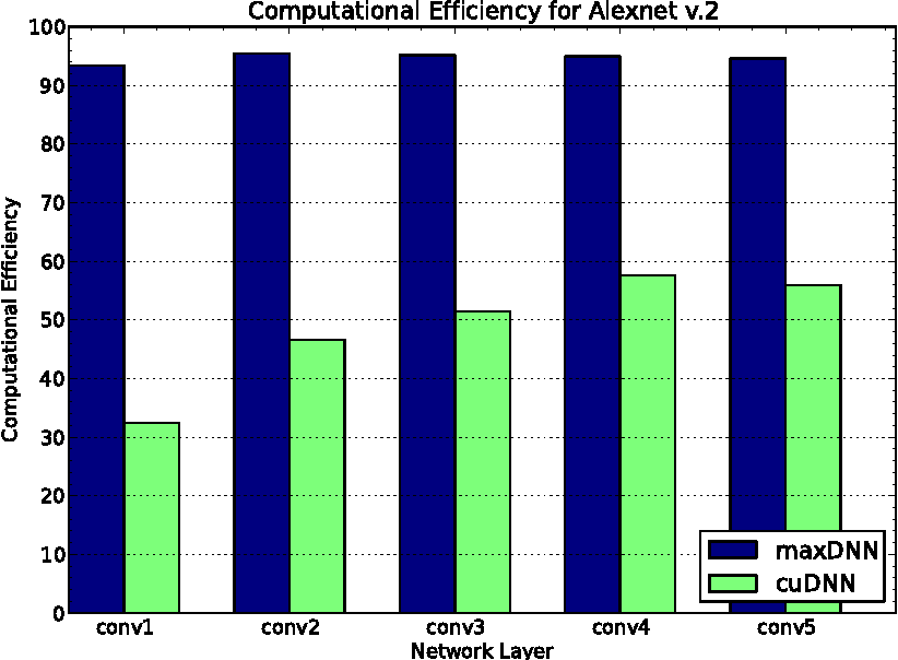 Figure 2 for maxDNN: An Efficient Convolution Kernel for Deep Learning with Maxwell GPUs
