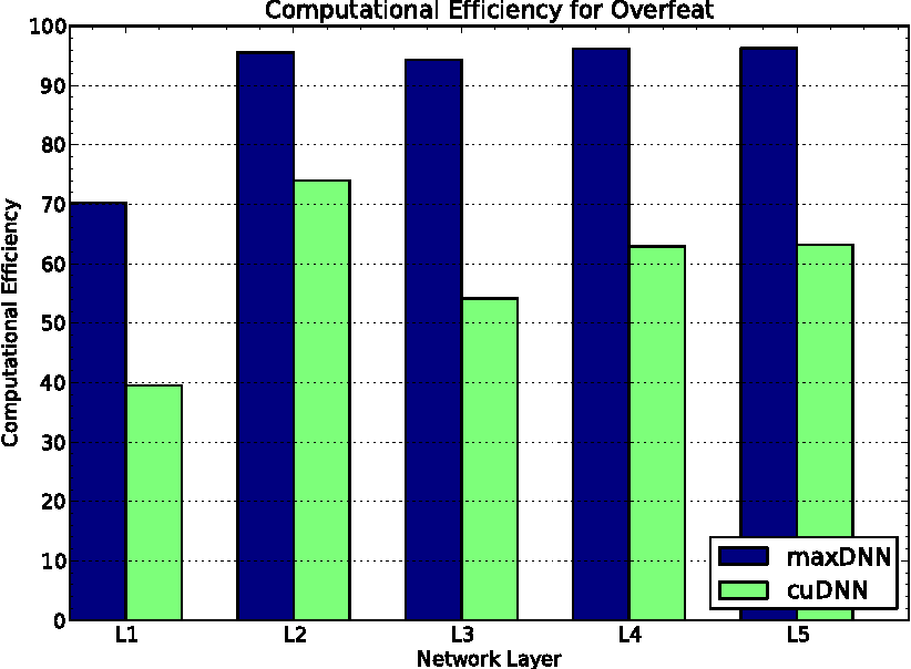 Figure 3 for maxDNN: An Efficient Convolution Kernel for Deep Learning with Maxwell GPUs