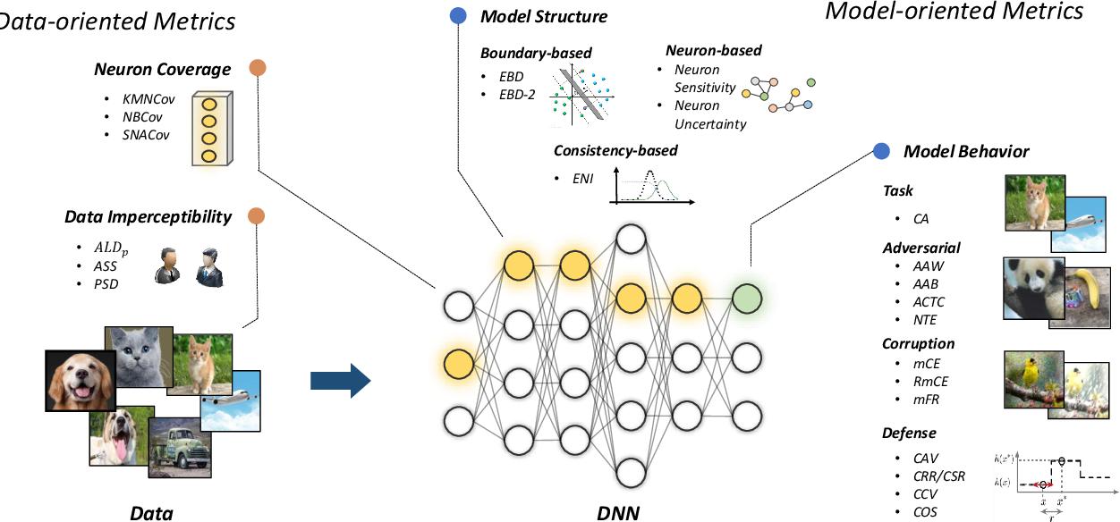 Figure 1 for A Comprehensive Evaluation Framework for Deep Model Robustness