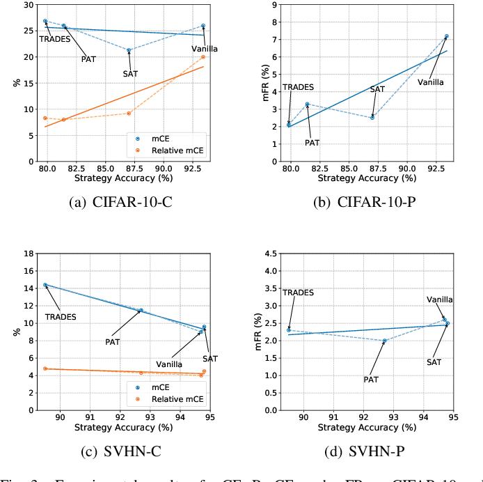 Figure 3 for A Comprehensive Evaluation Framework for Deep Model Robustness
