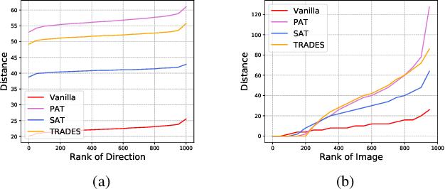 Figure 4 for A Comprehensive Evaluation Framework for Deep Model Robustness