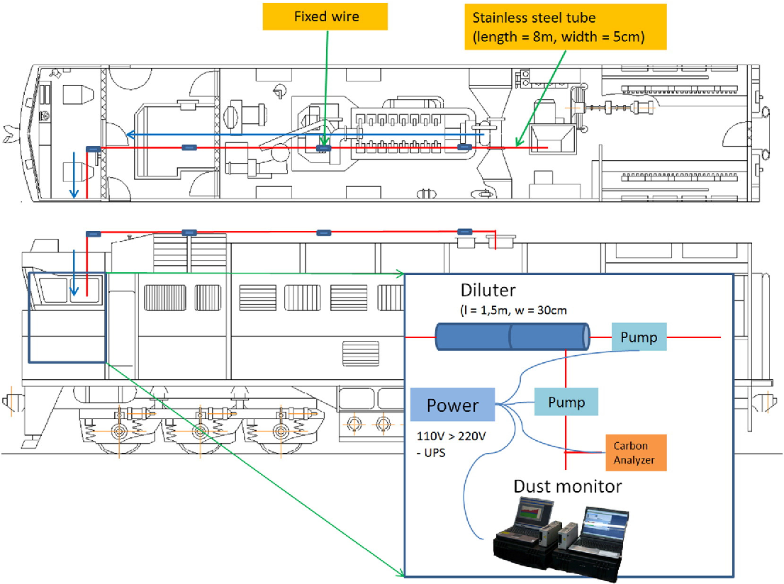 Schematic diagram of the measurement of PM from a diesel locomotive engine