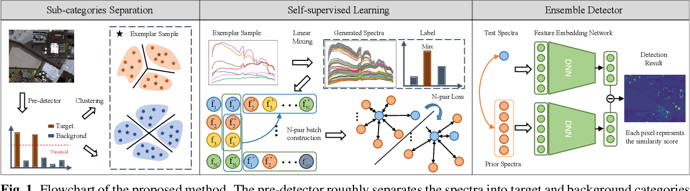 Figure 1 for Self-supervised spectral matching network for hyperspectral target detection
