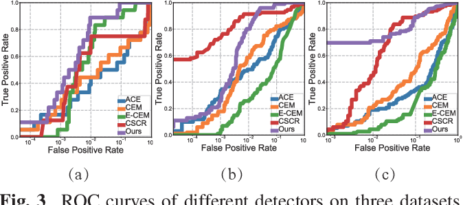 Figure 4 for Self-supervised spectral matching network for hyperspectral target detection