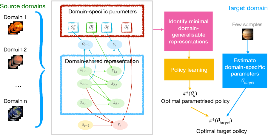Figure 1 for AdaRL: What, Where, and How to Adapt in Transfer Reinforcement Learning