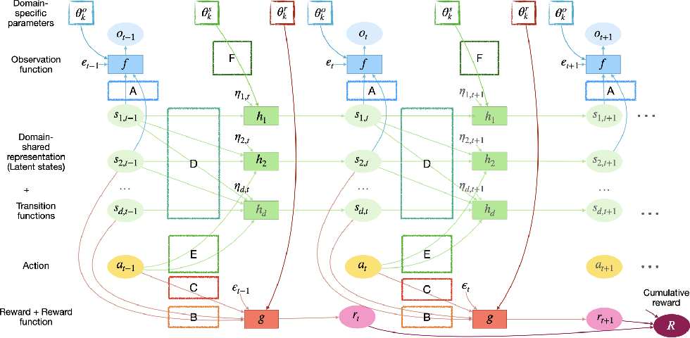 Figure 2 for AdaRL: What, Where, and How to Adapt in Transfer Reinforcement Learning