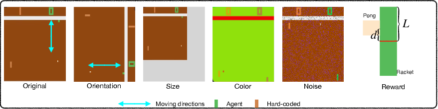 Figure 3 for AdaRL: What, Where, and How to Adapt in Transfer Reinforcement Learning
