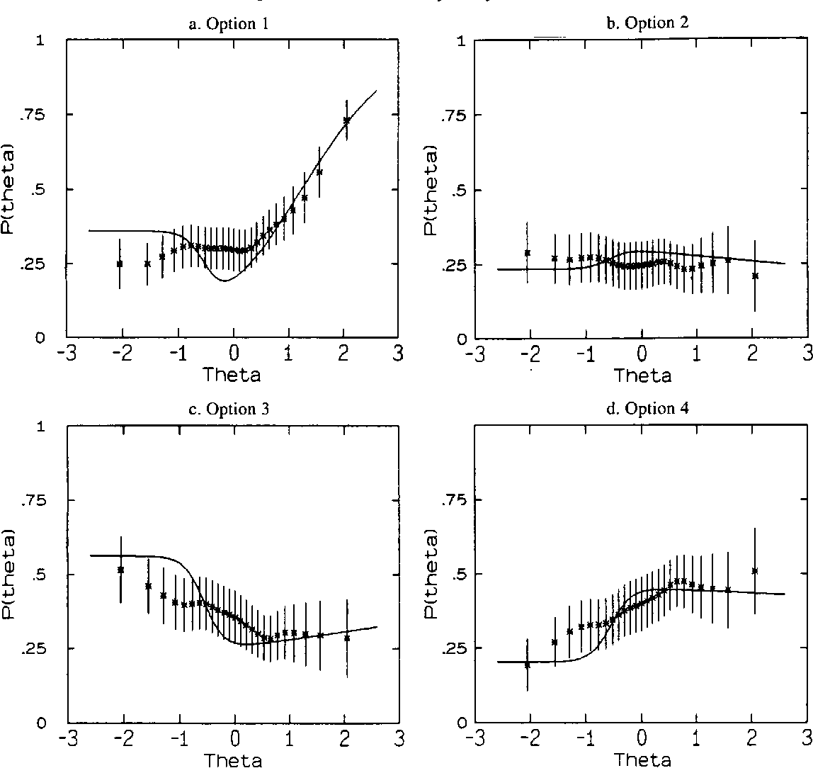 Fitting polytomous item response theory models to multiple choice figure 2 ccuart Choice Image