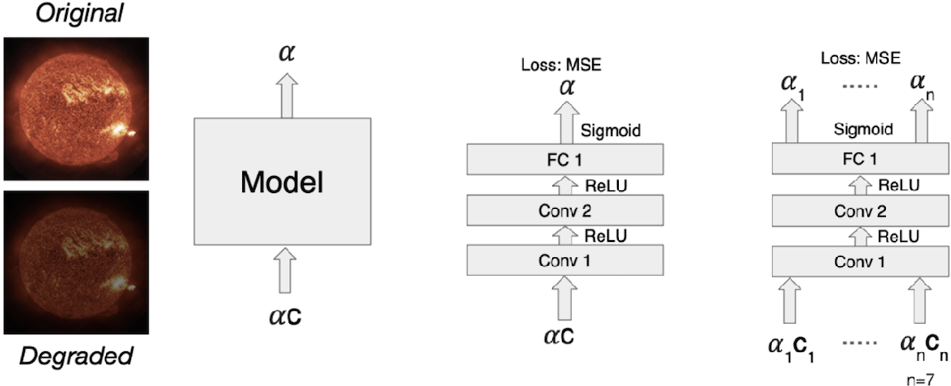 Figure 1 for Auto-Calibration of Remote Sensing Solar Telescopes with Deep Learning