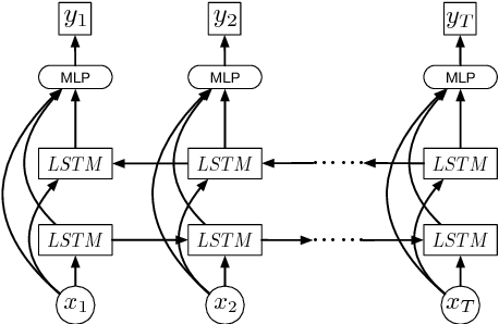 Figure 3 for Video Summarization with Long Short-term Memory