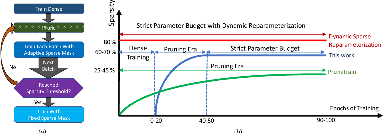 Figure 1 for Campfire: Compressible, Regularization-Free, Structured Sparse Training for Hardware Accelerators