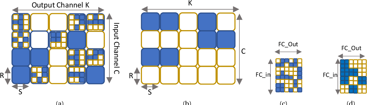 Figure 3 for Campfire: Compressible, Regularization-Free, Structured Sparse Training for Hardware Accelerators