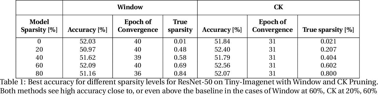 Figure 2 for Campfire: Compressible, Regularization-Free, Structured Sparse Training for Hardware Accelerators