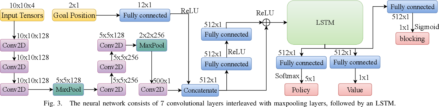 Figure 3 for PRIMAL: Pathfinding via Reinforcement and Imitation Multi-Agent Learning