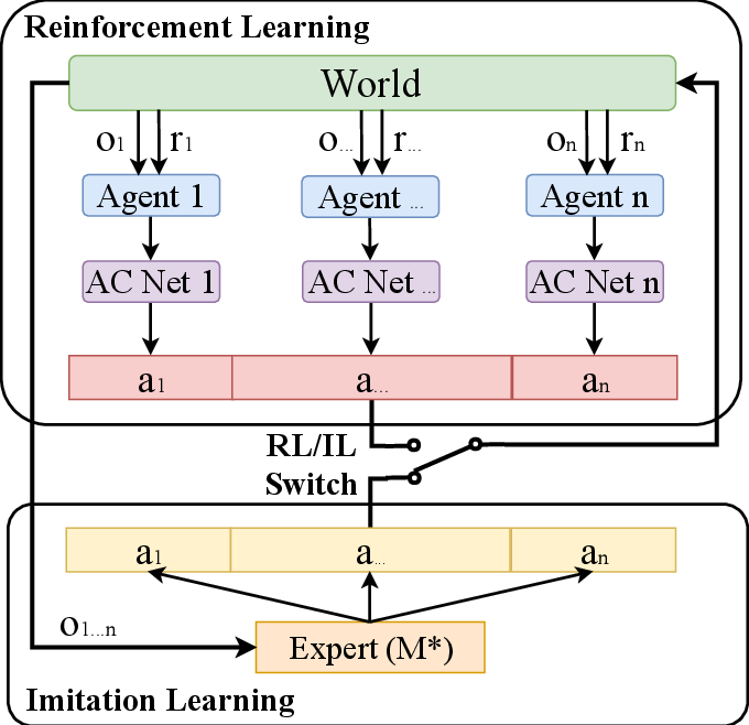 Figure 4 for PRIMAL: Pathfinding via Reinforcement and Imitation Multi-Agent Learning