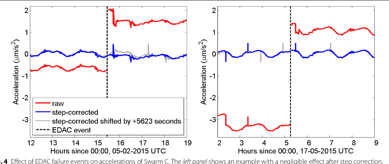 Figure 4 from Swarm accelerometer data processing from raw