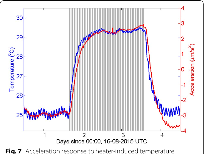 Figure 7 from Swarm accelerometer data processing from raw