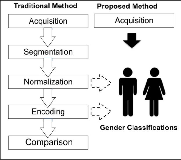 Figure 1 for Relevant features for Gender Classification in NIR Periocular Images