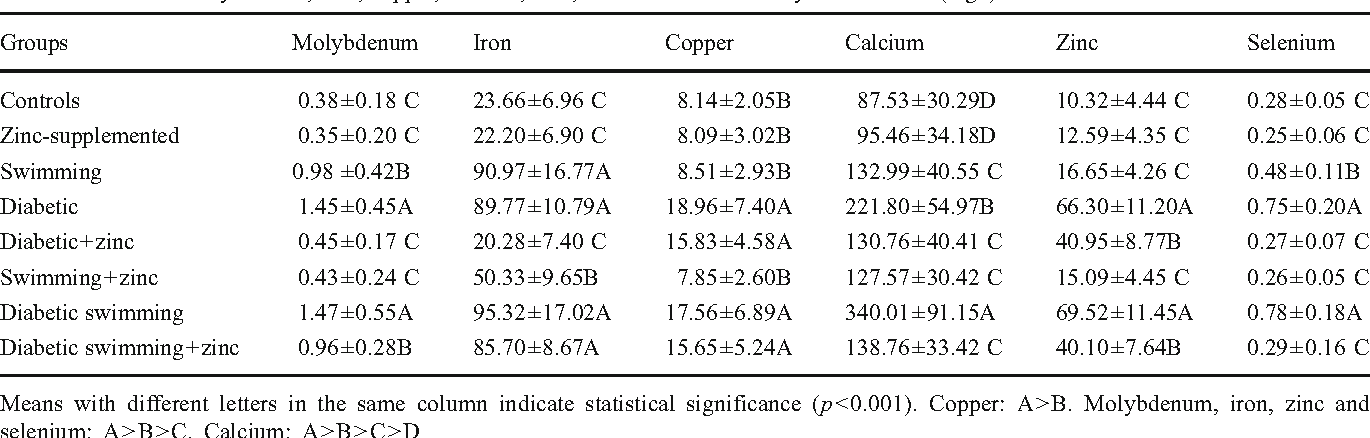 Effects Of Zinc Supplementation On The Element Distribution In