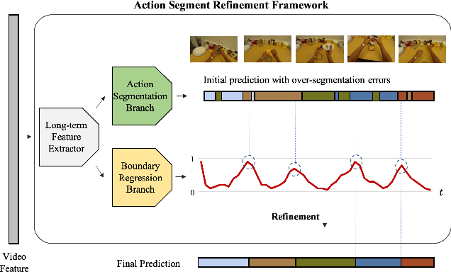 Figure 1 for Alleviating Over-segmentation Errors by Detecting Action Boundaries
