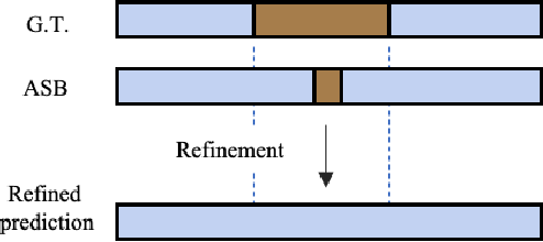 Figure 3 for Alleviating Over-segmentation Errors by Detecting Action Boundaries