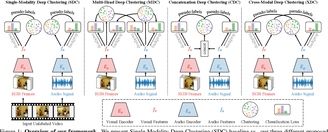Figure 1 for Self-Supervised Learning by Cross-Modal Audio-Video Clustering