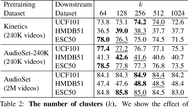 Figure 3 for Self-Supervised Learning by Cross-Modal Audio-Video Clustering