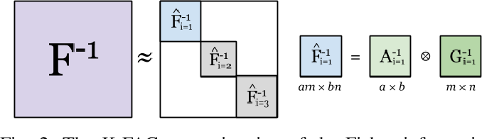 Figure 3 for Convolutional Neural Network Training with Distributed K-FAC