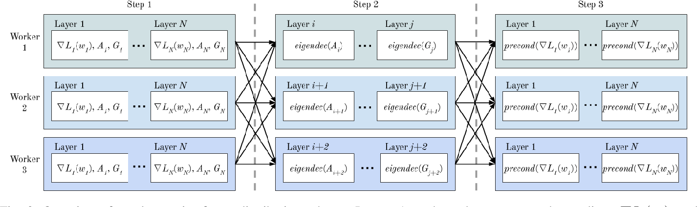 Figure 4 for Convolutional Neural Network Training with Distributed K-FAC