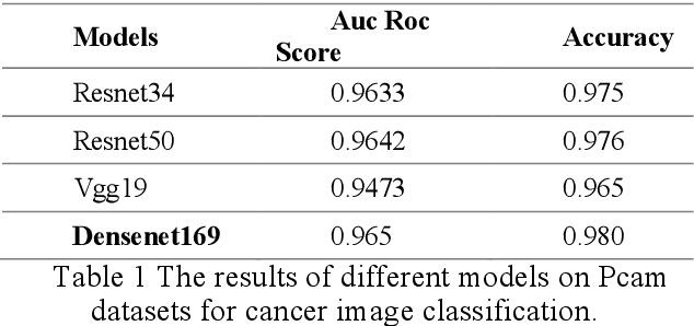 Figure 1 for Metastatic Cancer Image Classification Based On Deep Learning Method