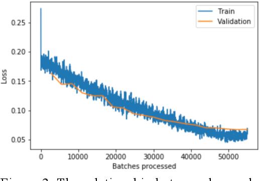Figure 3 for Metastatic Cancer Image Classification Based On Deep Learning Method