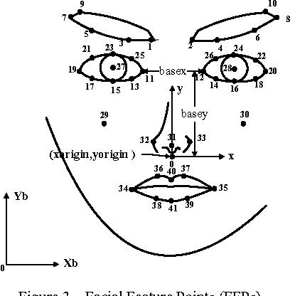 Figure 3. Facial Feature Points (FFPs).