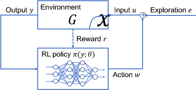 Figure 1 for Stability-certified reinforcement learning: A control-theoretic perspective