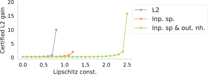Figure 3 for Stability-certified reinforcement learning: A control-theoretic perspective